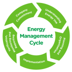 EMANZ-Energy-Management-Cycle02_RGB